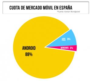 grafica andorid españa vapcorp tu app android